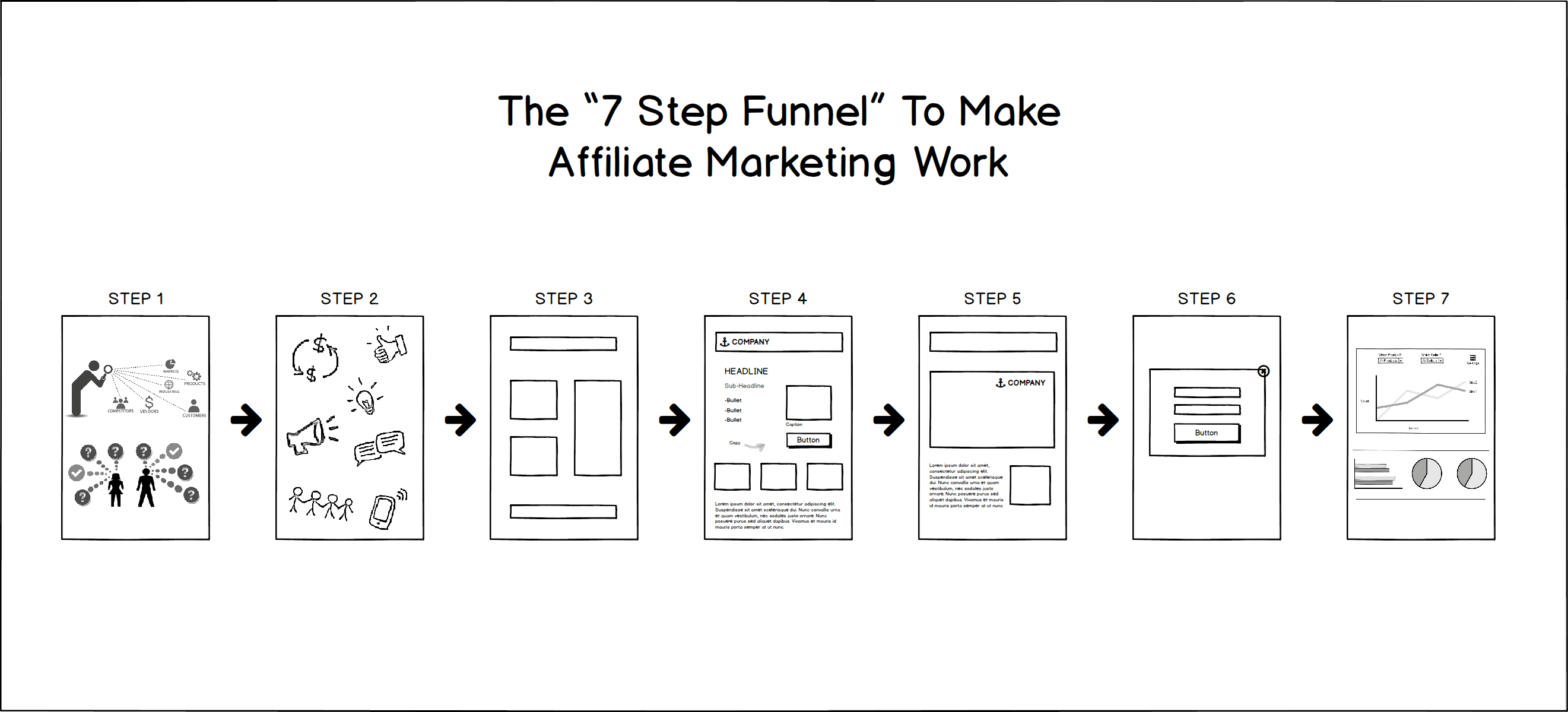 Best WordPress Version For Affiliate Products Using Funnels